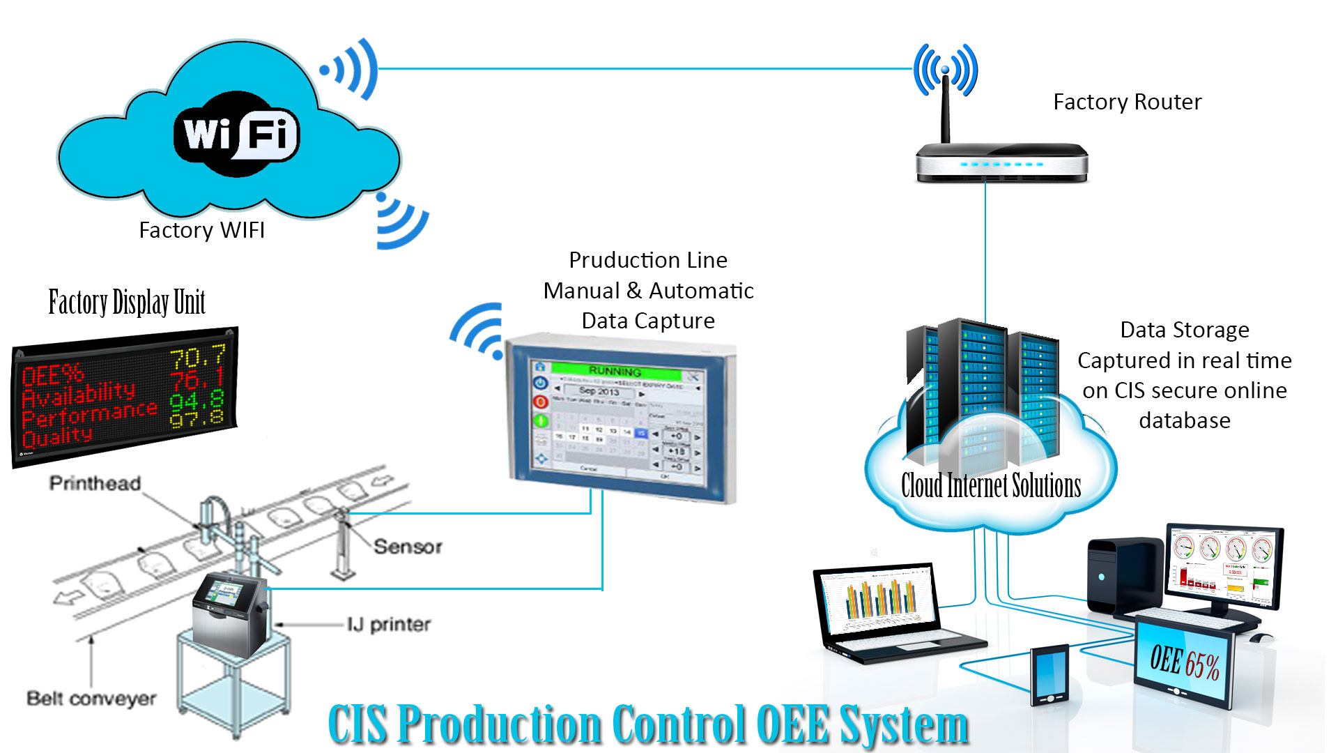 real time production monitoring system Real-time data monitoring (rtdm) is a process through which an administrator can review, evaluate and modify the addition, deletion, modification and use of data on software, a database or a system.
